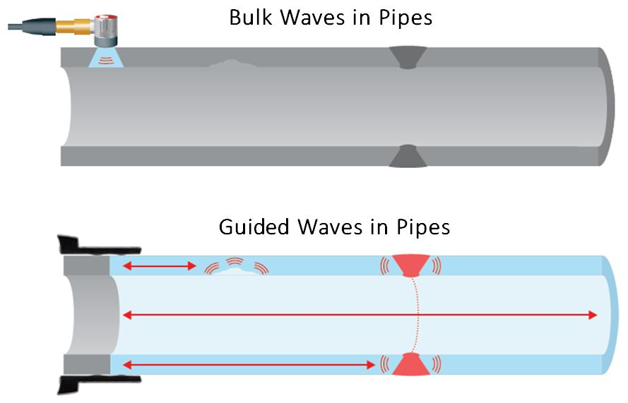 Comparison of bulk wave UT and guided wave pipe inspection.
